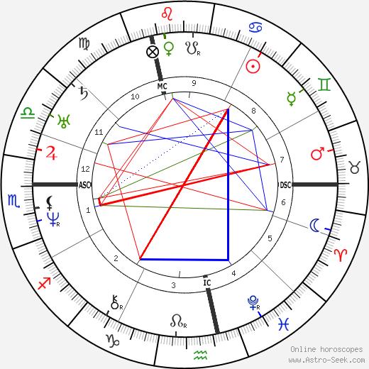 Жорж Санд George Sand день рождения гороскоп, George Sand Натальная карта онлайн
