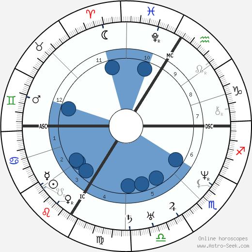 Ludwig Feuerbach wikipedia, horoscope, astrology, instagram
