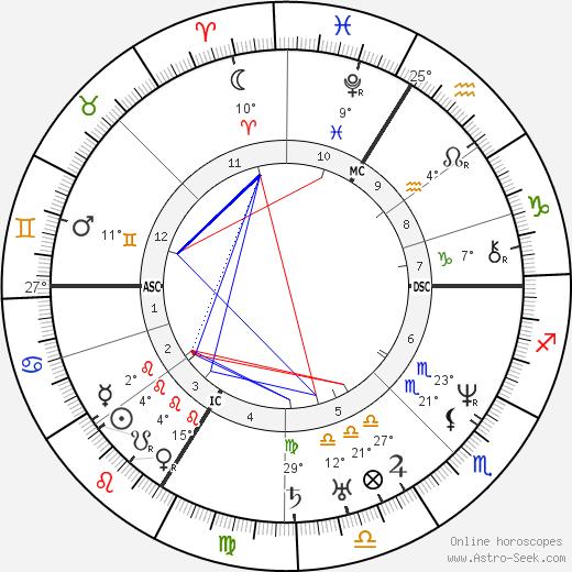 Ludwig Feuerbach birth chart, biography, wikipedia 2018, 2019
