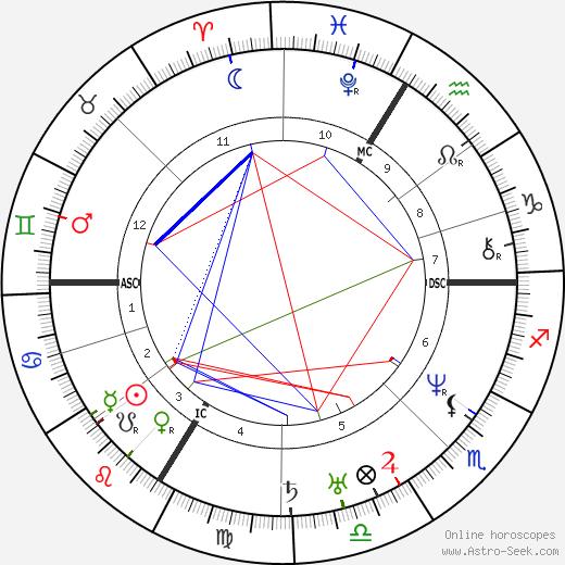 Ludwig Feuerbach astro natal birth chart, Ludwig Feuerbach horoscope, astrology