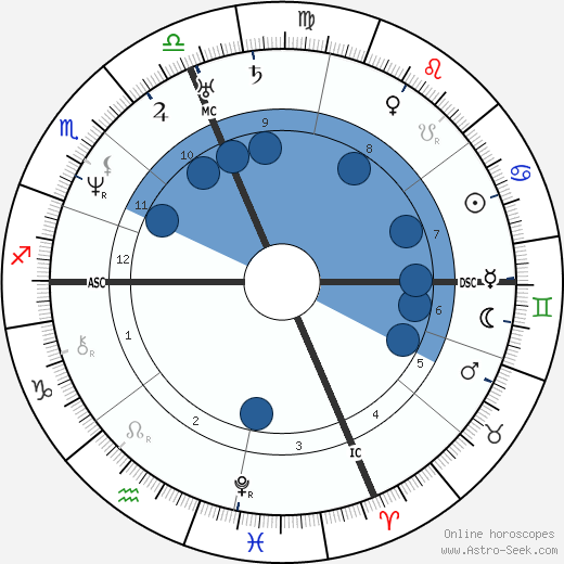 Nathaniel Hawthorne wikipedia, horoscope, astrology, instagram