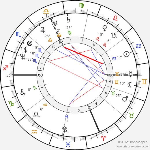 Nathaniel Hawthorne birth chart, biography, wikipedia 2018, 2019