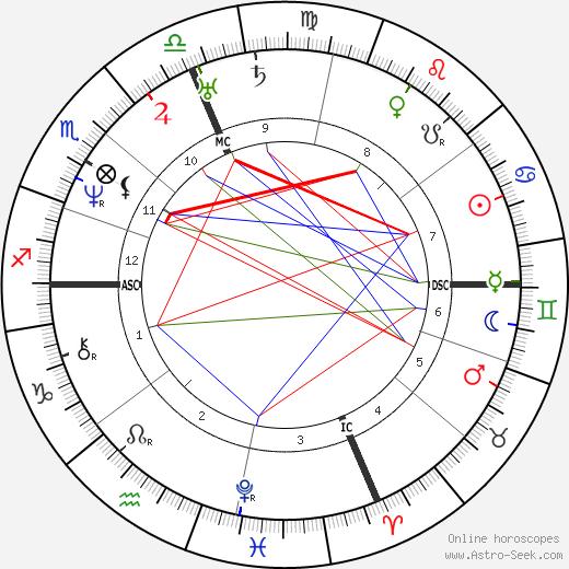Натаниэль Готорн Nathaniel Hawthorne день рождения гороскоп, Nathaniel Hawthorne Натальная карта онлайн