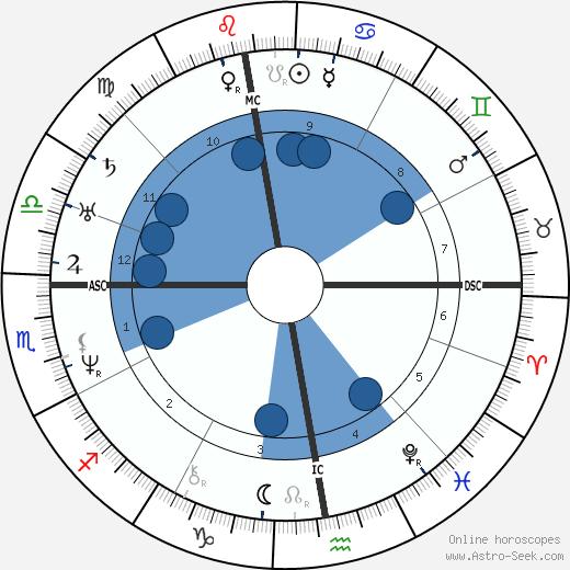 Victor Schoelcher wikipedia, horoscope, astrology, instagram