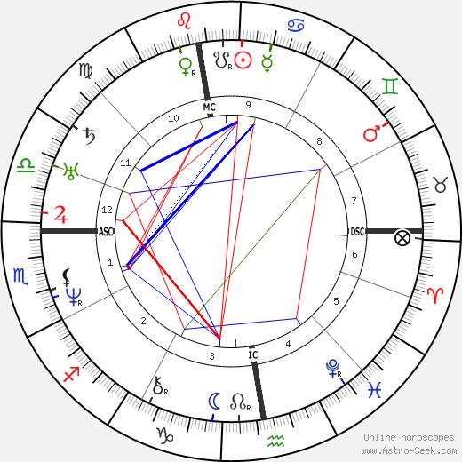 Victor Schoelcher birth chart, Victor Schoelcher astro natal horoscope, astrology