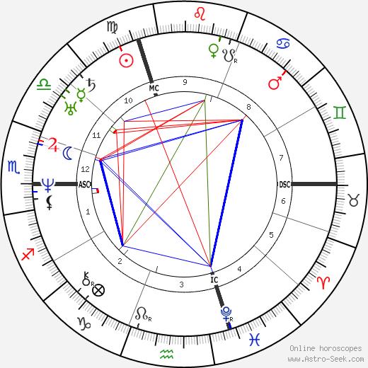 Eduard Mörike astro natal birth chart, Eduard Mörike horoscope, astrology