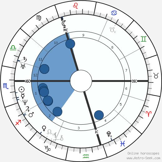 Fanny Mendelssohn wikipedia, horoscope, astrology, instagram