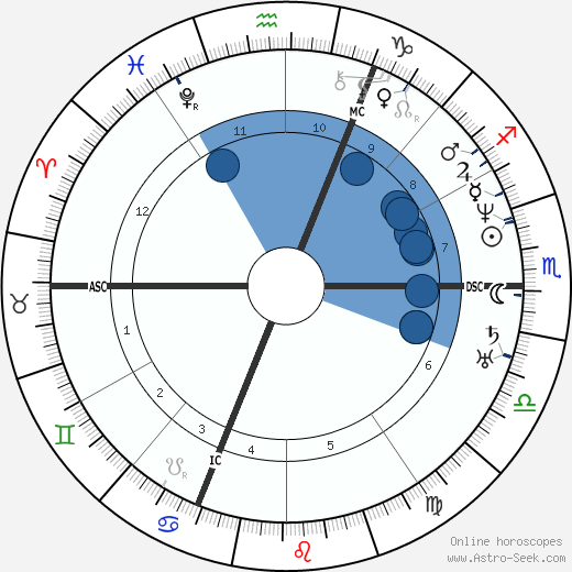 Ferdinand de Lesseps wikipedia, horoscope, astrology, instagram