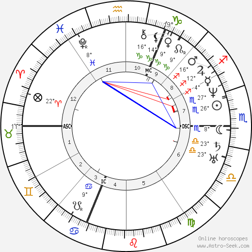 Ferdinand de Lesseps birth chart, biography, wikipedia 2017, 2018