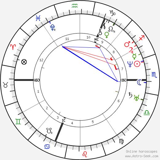 Ferdinand de Lesseps astro natal birth chart, Ferdinand de Lesseps horoscope, astrology