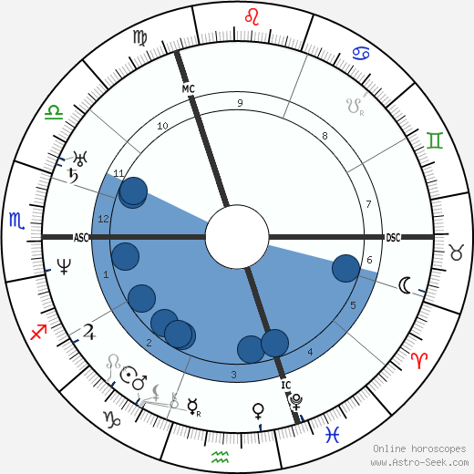 Marie d'Agoult horoscope, astrology, sign, zodiac, date of birth, instagram
