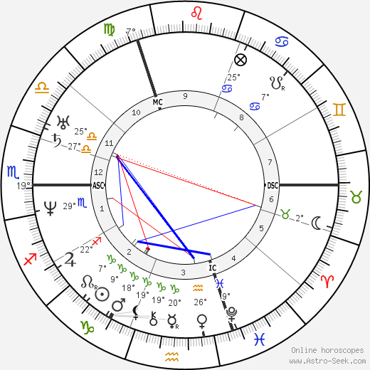 Marie d'Agoult birth chart, biography, wikipedia 2019, 2020