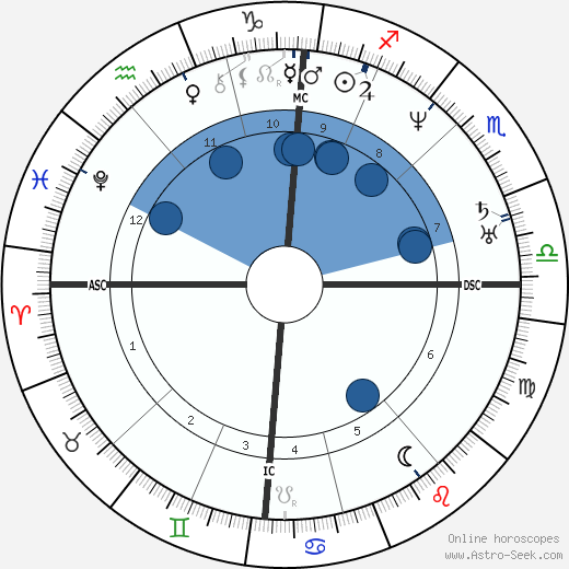 Peter Köstler wikipedia, horoscope, astrology, instagram