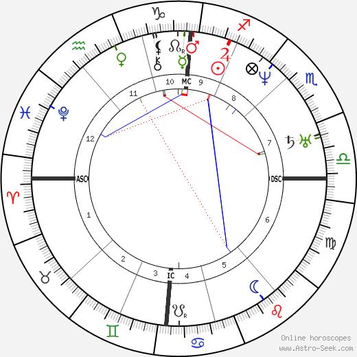 Peter Köstler birth chart, Peter Köstler astro natal horoscope, astrology
