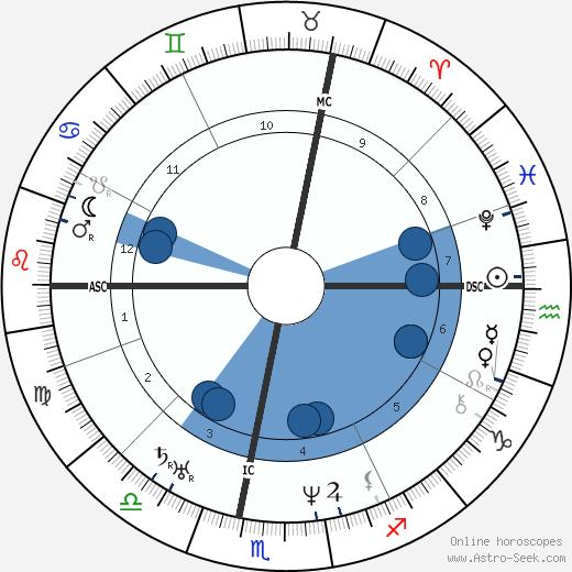 Jean Baptiste Charbonneau wikipedia, horoscope, astrology, instagram