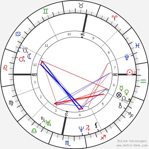 Jean Baptiste Charbonneau astro natal birth chart, Jean Baptiste Charbonneau horoscope, astrology