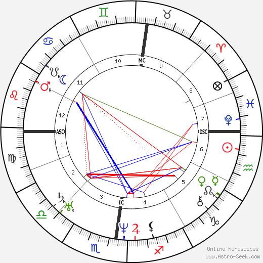 Thomas Renault tema natale, oroscopo, Thomas Renault oroscopi gratuiti, astrologia