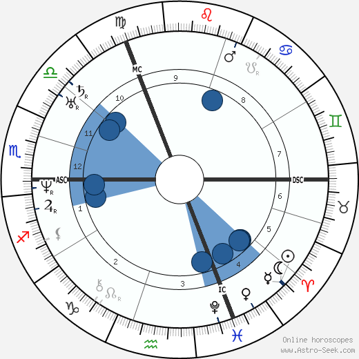 Auguste Gratry wikipedia, horoscope, astrology, instagram