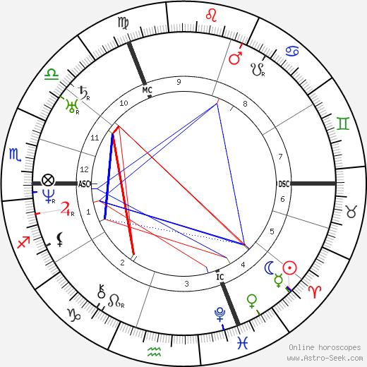 Auguste Gratry день рождения гороскоп, Auguste Gratry Натальная карта онлайн