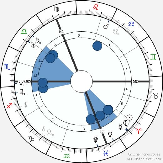 Joseph Gratry wikipedia, horoscope, astrology, instagram