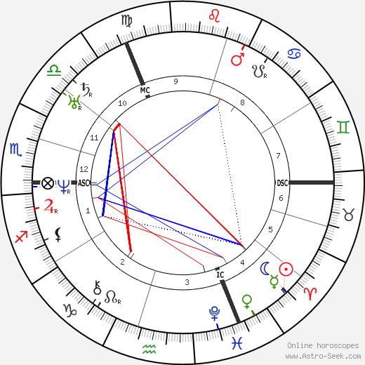 Жозеф Гратри Joseph Gratry день рождения гороскоп, Joseph Gratry Натальная карта онлайн