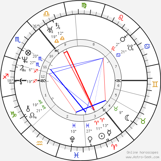 Hans Christian Andersen birth chart, biography, wikipedia 2019, 2020