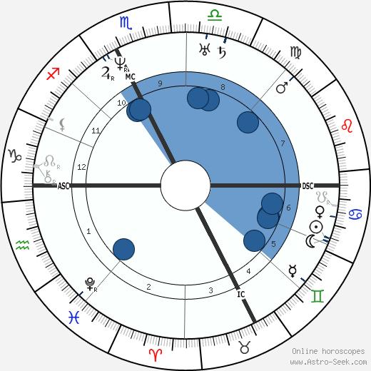 Adolphe Dugléré wikipedia, horoscope, astrology, instagram
