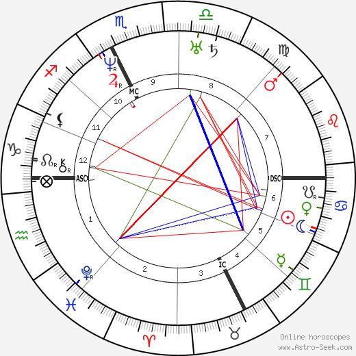 Adolphe Dugléré tema natale, oroscopo, Adolphe Dugléré oroscopi gratuiti, astrologia