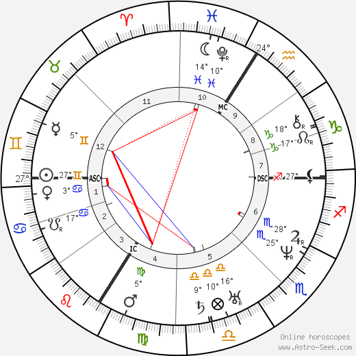 Victor Baltard birth chart, biography, wikipedia 2018, 2019