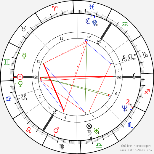 Victor Baltard astro natal birth chart, Victor Baltard horoscope, astrology