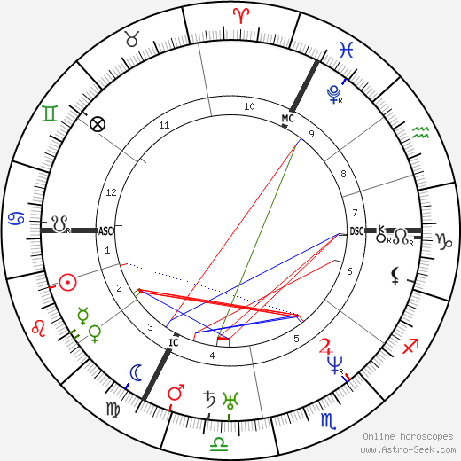 Alexis de Tocqueville astro natal birth chart, Alexis de Tocqueville horoscope, astrology