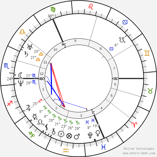 George Bidder birth chart, biography, wikipedia 2018, 2019