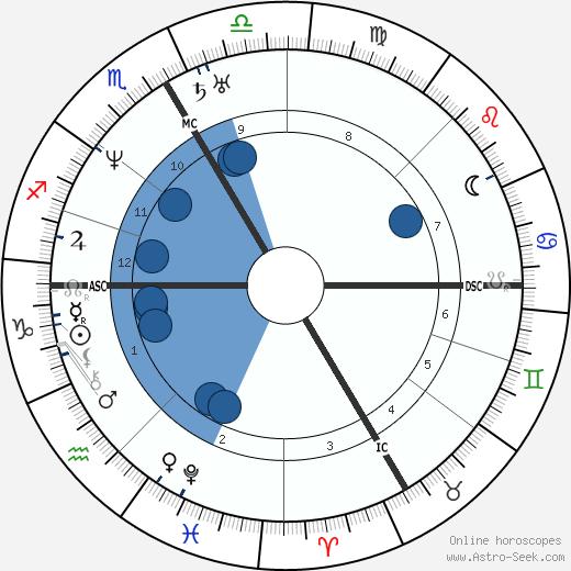 Jean Francois Gigoux wikipedia, horoscope, astrology, instagram