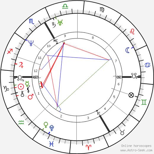 Jean Francois Gigoux tema natale, oroscopo, Jean Francois Gigoux oroscopi gratuiti, astrologia