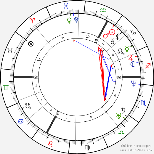 Jean Marie Jacquemier tema natale, oroscopo, Jean Marie Jacquemier oroscopi gratuiti, astrologia