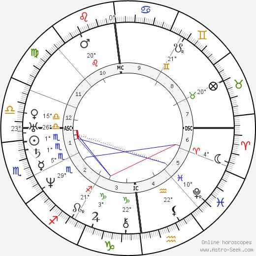 Max Stirner birth chart, biography, wikipedia 2019, 2020