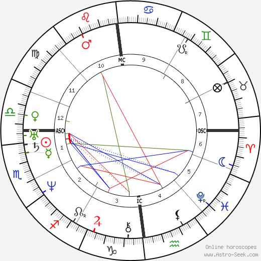 Max Stirner astro natal birth chart, Max Stirner horoscope, astrology