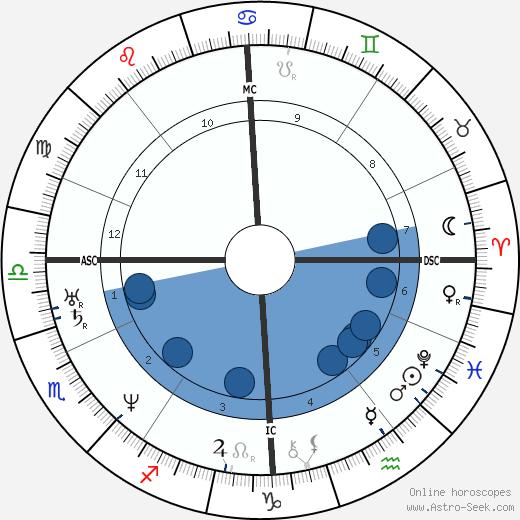 Antoine Wiertz wikipedia, horoscope, astrology, instagram