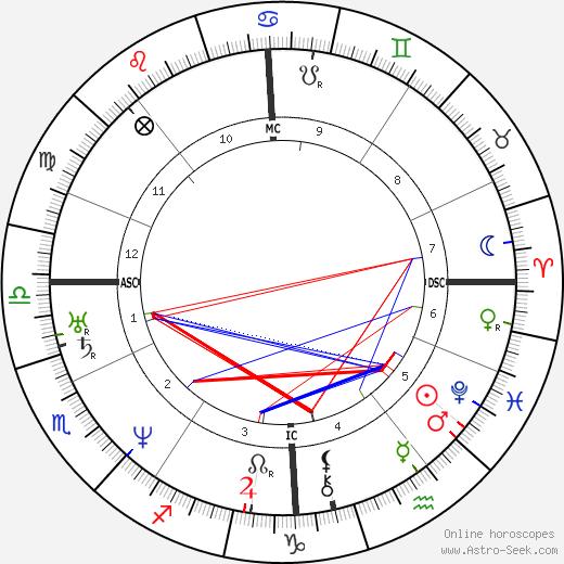 Antoine Wiertz astro natal birth chart, Antoine Wiertz horoscope, astrology