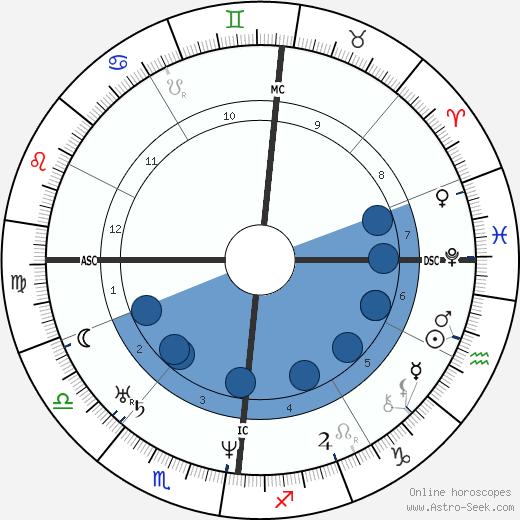 Charles F. Martins wikipedia, horoscope, astrology, instagram