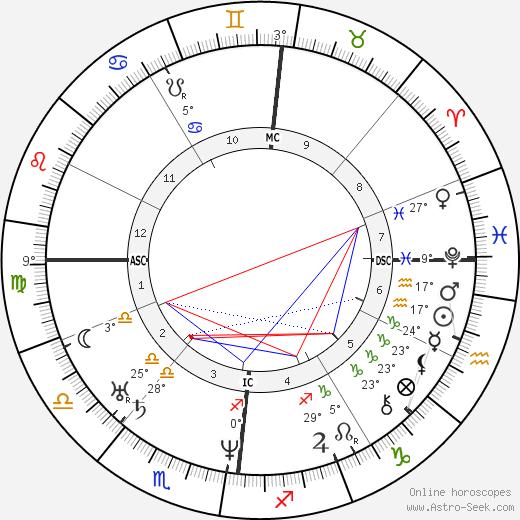 Charles F. Martins birth chart, biography, wikipedia 2019, 2020