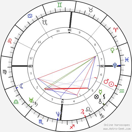 Charles F. Martins birth chart, Charles F. Martins astro natal horoscope, astrology