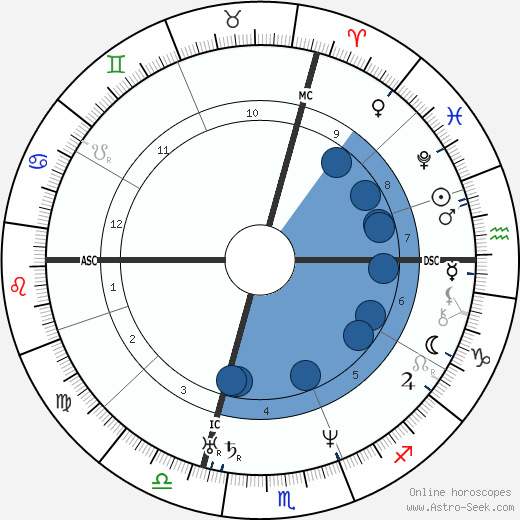 Jean Reynaud wikipedia, horoscope, astrology, instagram