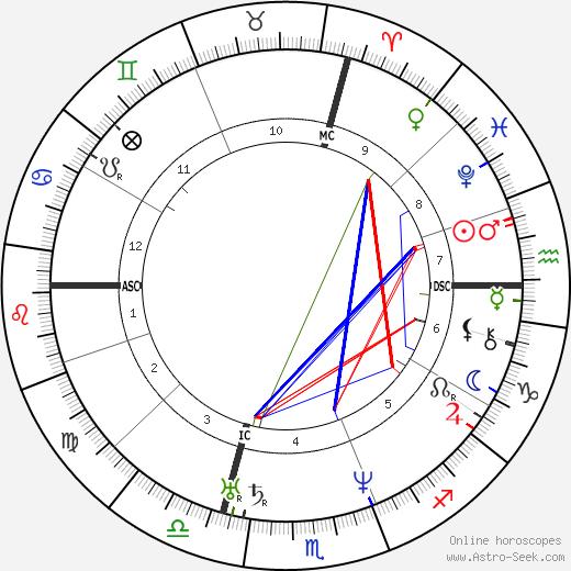 Жан Рейно Jean Reynaud день рождения гороскоп, Jean Reynaud Натальная карта онлайн