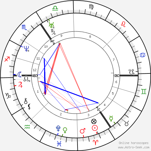 Isambard Kingdom Brunel astro natal birth chart, Isambard Kingdom Brunel horoscope, astrology