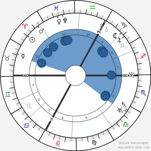 Juliette Drouet wikipedia, horoscope, astrology, instagram