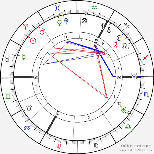 Juliette Drouet tema natale, oroscopo, Juliette Drouet oroscopi gratuiti, astrologia