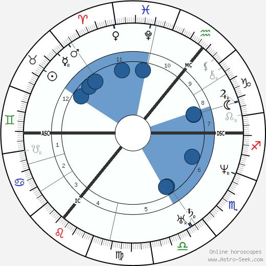 Bernard Ullathorne wikipedia, horoscope, astrology, instagram