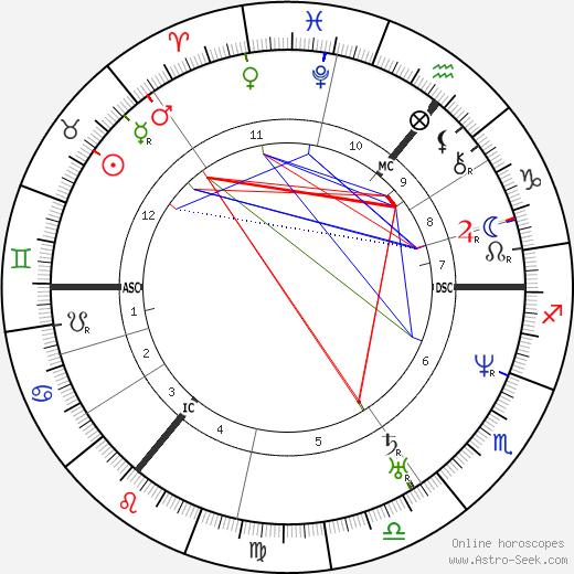 Bernard Ullathorne astro natal birth chart, Bernard Ullathorne horoscope, astrology