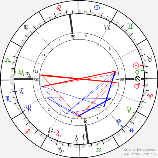 Saint Catherine день рождения гороскоп, Saint Catherine Натальная карта онлайн